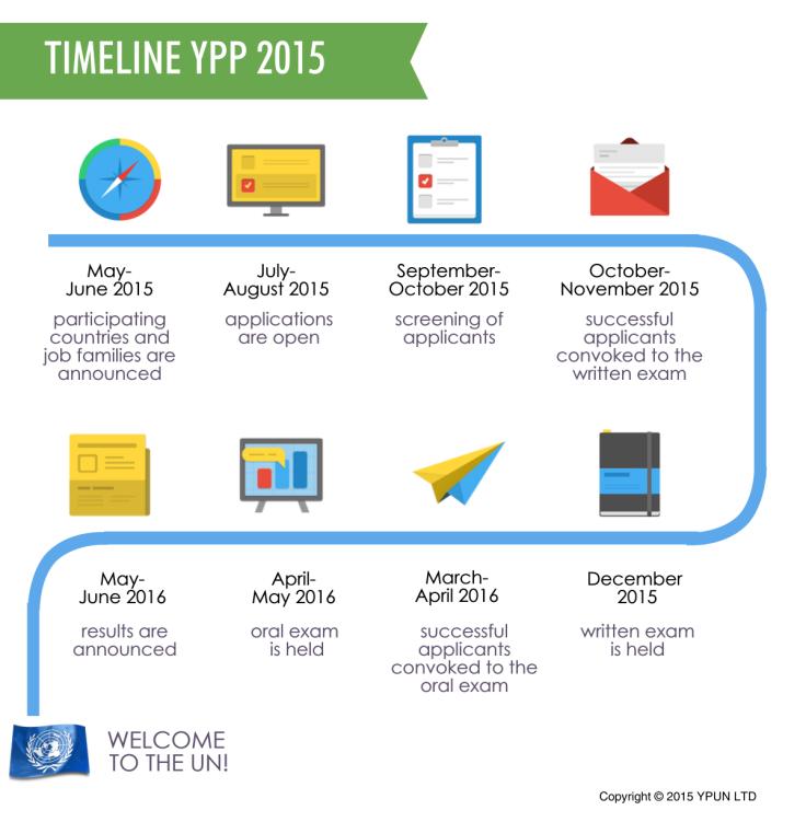 Timeline for applications
