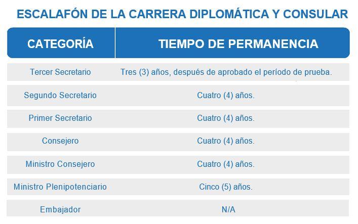 acedi-cilsa-escalafon-concurso-carrera-diplomatica-consular-2016-2017