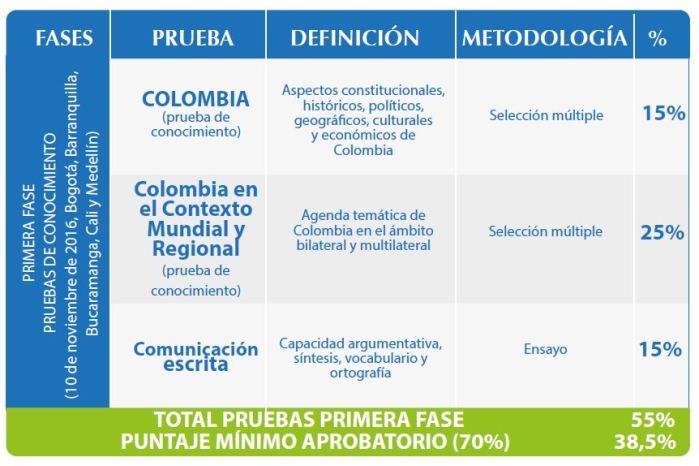 acedi-cilsa-pruebas-conocimiento-concurso-carrera-diplomatica-consular-2016-2017